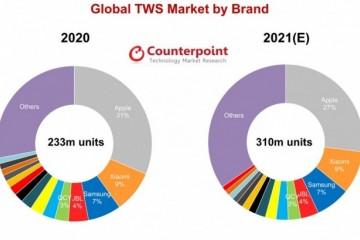 Counterpoint预测2021年真无线耳机出货量将达到3.1亿部
